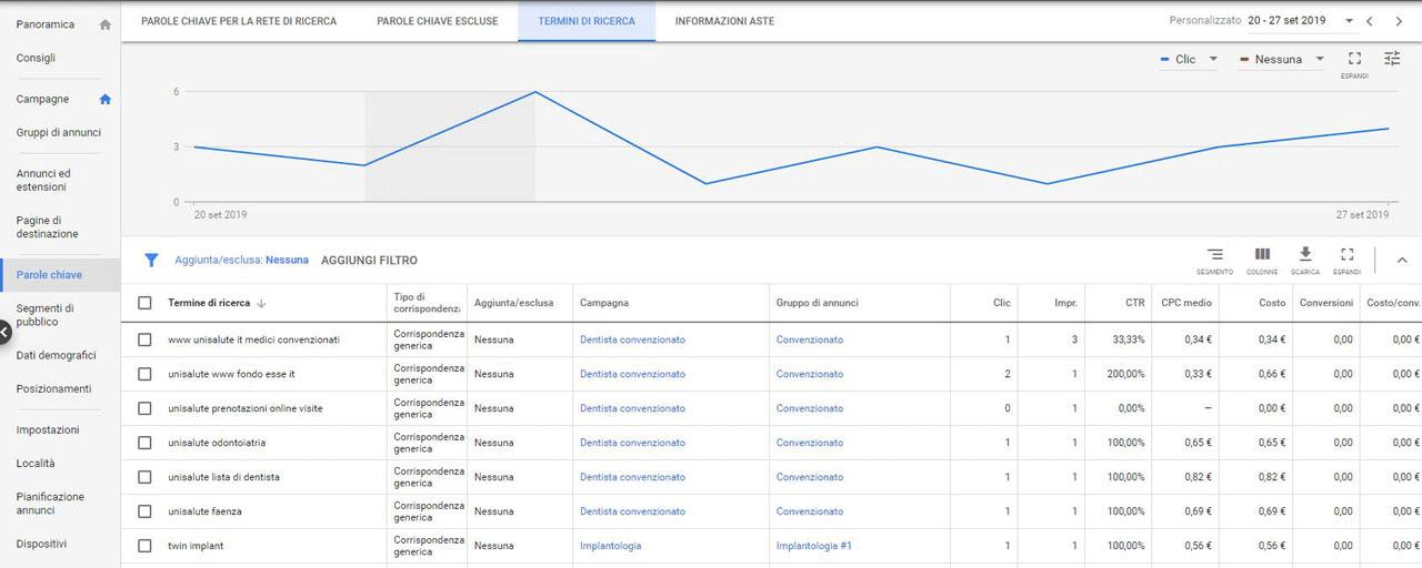 Come ottimizzare campagna google